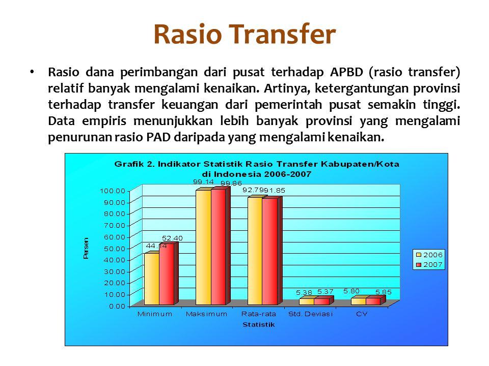 Rasio Transfer Rasio dana perimbangan dari pusat terhadap APBD (rasio transfer) relatif banyak mengalami kenaikan.