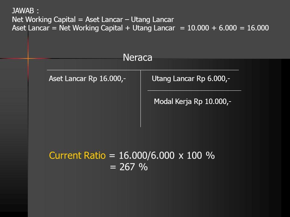 Utang Lancar Rp 6.000,-Aset Lancar Rp 16.000,- Modal Kerja Rp 10.000,- Current Ratio = 16.000/6.000 x 100 % = 267 % Neraca JAWAB : Net Working Capital