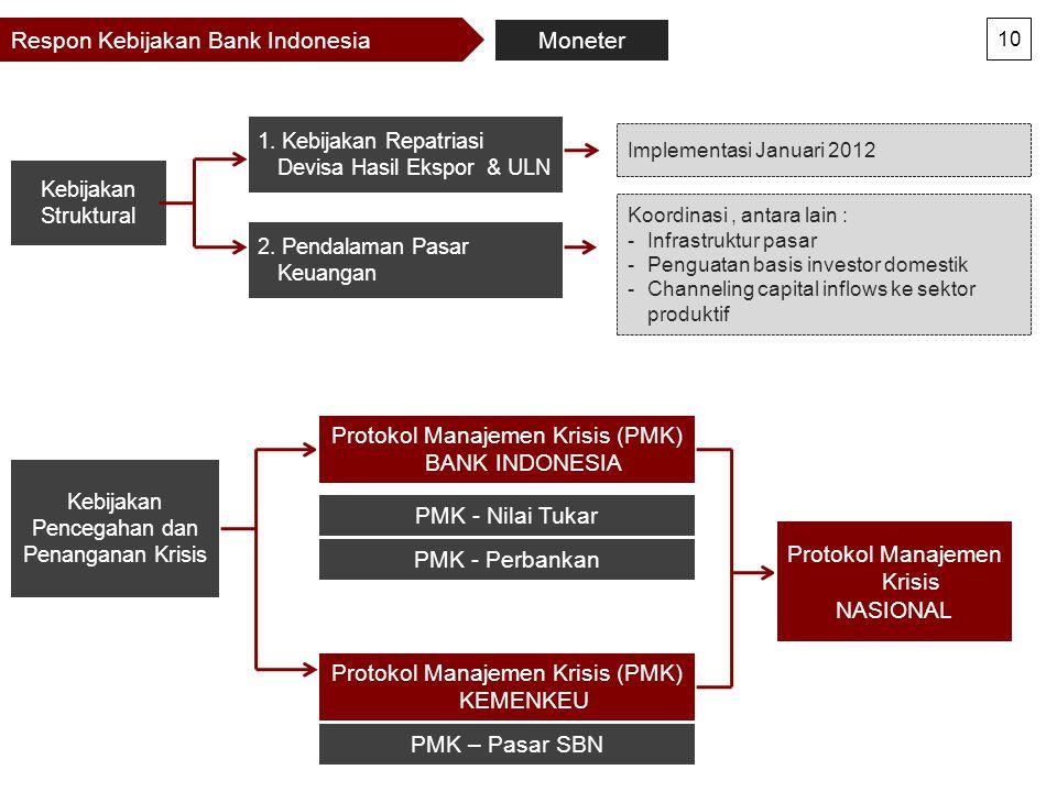 Respon Kebijakan Bank Indonesia 10 Kebijakan Struktural 2. Pendalaman Pasar Keuangan 1. Kebijakan Repatriasi Devisa Hasil Ekspor & ULN Kebijakan Pence