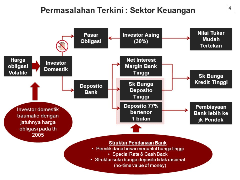4 Harga obligasi Volatile Pasar Obligasi Nilai Tukar Mudah Tertekan Deposito 77% bertenor 1 bulan Sk Bunga Deposito Tinggi Pembiayaan Bank lebih ke jk