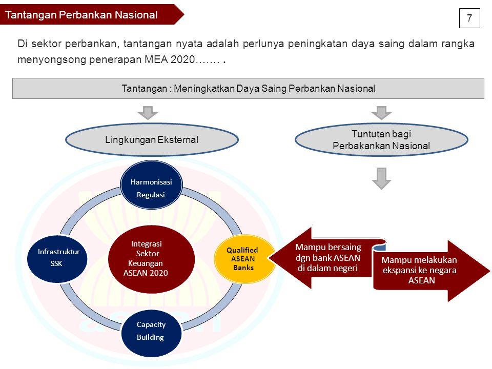 Tantangan Perbankan Nasional Integrasi Sektor Keuangan ASEAN 2020 Harmonisasi Regulasi Qualified ASEAN Banks Capacity Building Infrastruktur SSK Mampu