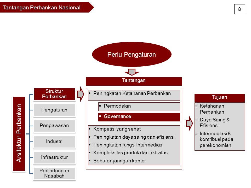 Respon Kebijakan Bank Indonesia Bauran kebijakan (policy mix) terus dikalibrasi sesuai tantangan yang dihadapi, dan diterapkan memperhitungkan timing dan sequencing yang tepat.