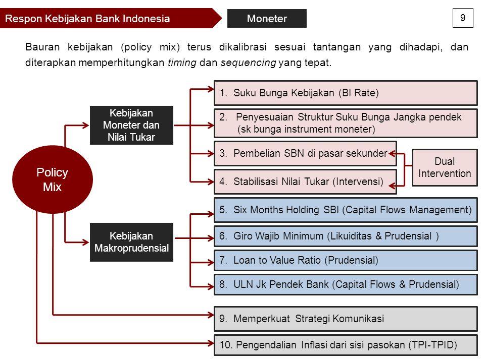 Respon Kebijakan Bank Indonesia Bauran kebijakan (policy mix) terus dikalibrasi sesuai tantangan yang dihadapi, dan diterapkan memperhitungkan timing