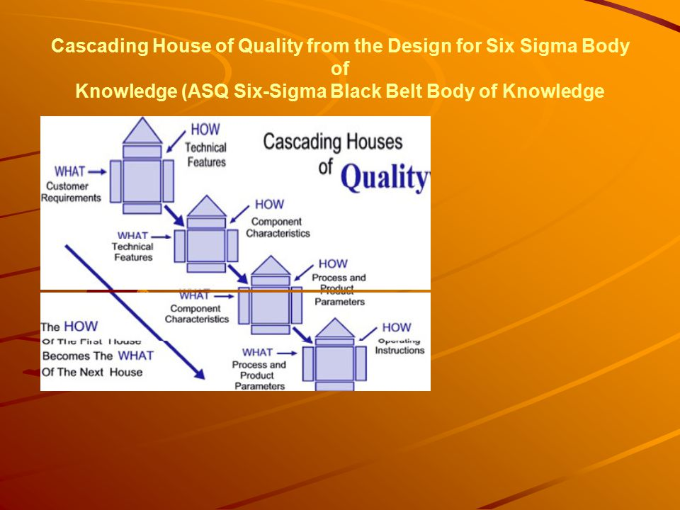 Cascading House of Quality from the Design for Six Sigma Body of Knowledge (ASQ Six-Sigma Black Belt Body of Knowledge