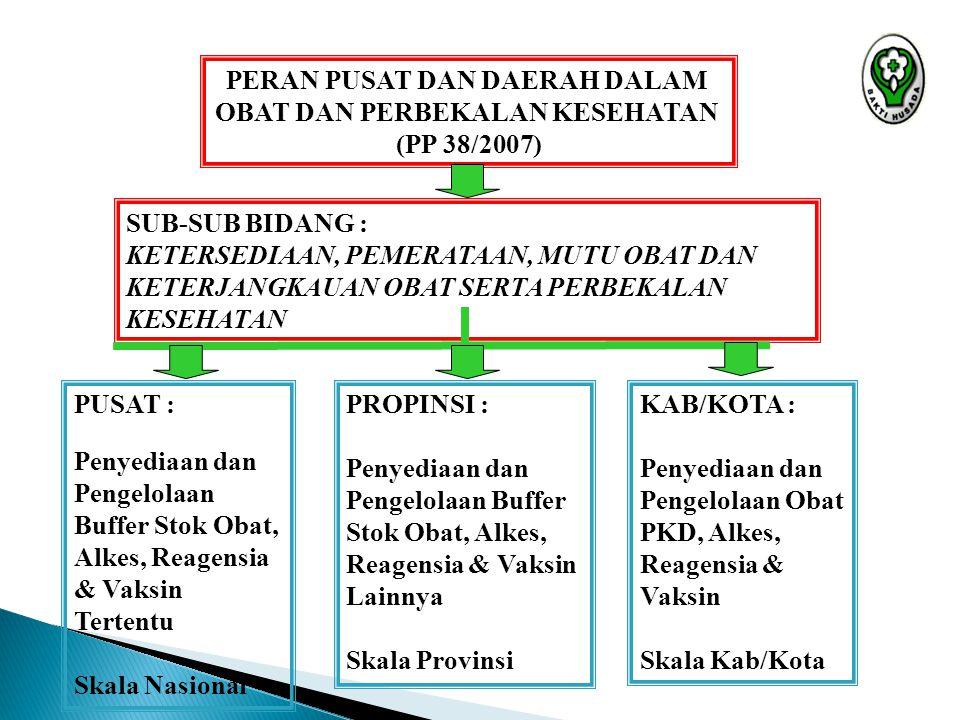 PERAN PUSAT DAN DAERAH DALAM OBAT DAN PERBEKALAN KESEHATAN (PP 38/2007) SUB-SUB BIDANG : KETERSEDIAAN, PEMERATAAN, MUTU OBAT DAN KETERJANGKAUAN OBAT S