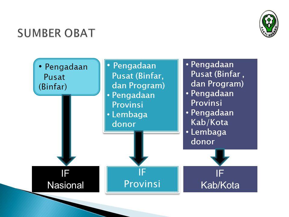 SUMBER OBAT SUMBER OBAT IF Nasional IF Provinsi IF Provinsi IF Kab/Kota Pengadaan Pusat (Binfar) Pengadaan Pusat (Binfar, dan Program) Pengadaan Provi