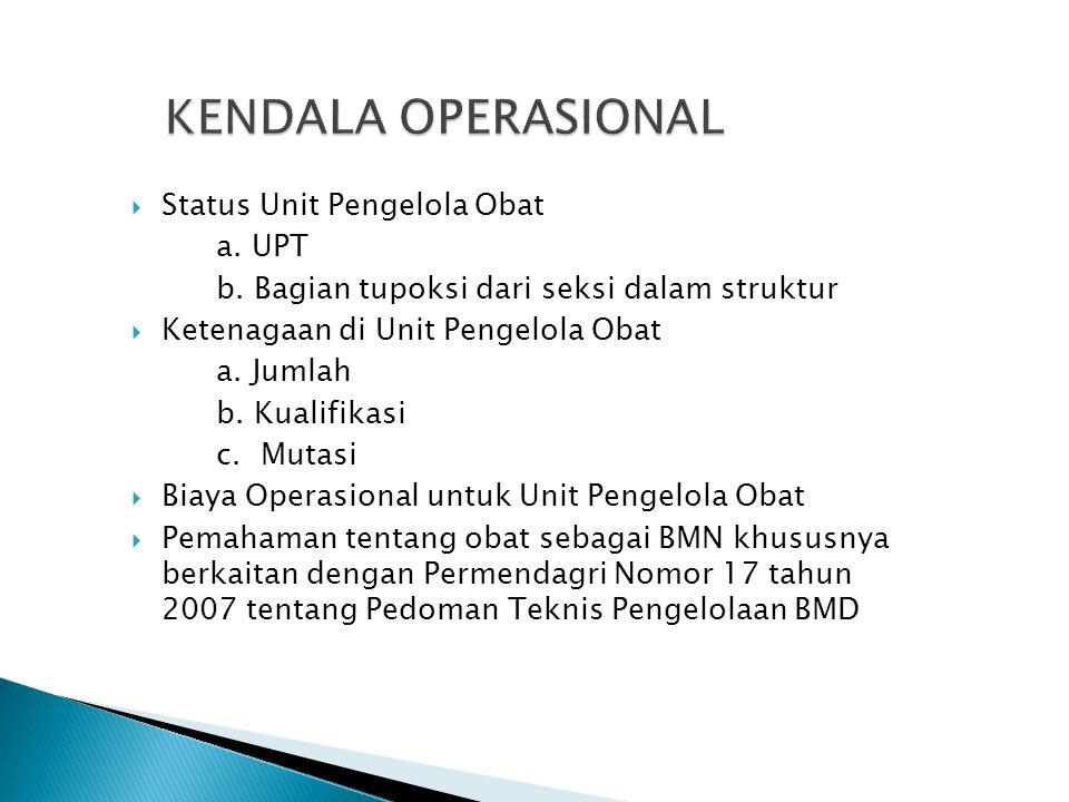  Status Unit Pengelola Obat a. UPT b. Bagian tupoksi dari seksi dalam struktur  Ketenagaan di Unit Pengelola Obat a. Jumlah b. Kualifikasi c. Mutasi