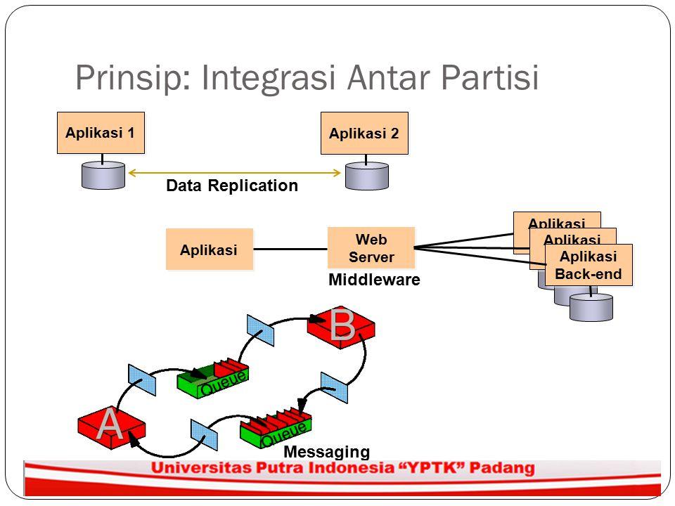 Prinsip: Integrasi Antar Partisi Aplikasi 2 Aplikasi 1 Aplikasi Target Aplikasi Target Web Server Web Server Aplikasi Target Aplikasi Target Aplikasi