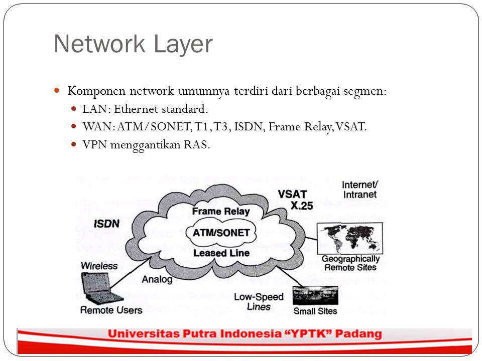 Network Layer Komponen network umumnya terdiri dari berbagai segmen: LAN: Ethernet standard. WAN: ATM/SONET, T1, T3, ISDN, Frame Relay, VSAT. VPN meng