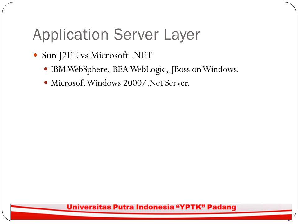 Application Server Layer Sun J2EE vs Microsoft.NET IBM WebSphere, BEA WebLogic, JBoss on Windows. Microsoft Windows 2000/.Net Server.