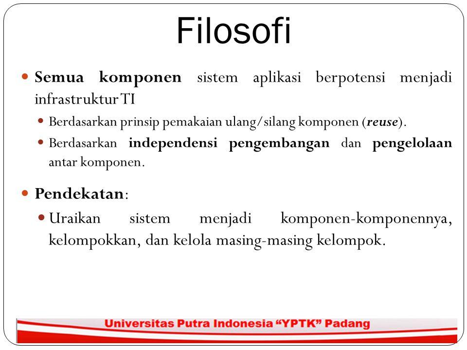 Filosofi 3 Semua komponen sistem aplikasi berpotensi menjadi infrastruktur TI Berdasarkan prinsip pemakaian ulang/silang komponen (reuse). Berdasarkan