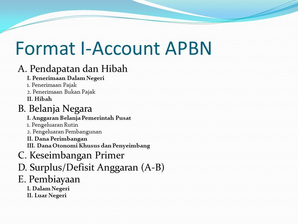 Penjelasan Komposisi APBN A.Penerimaan Penerimaan APBN diperoleh dari berbagai sumber yang meliputi Pajak Penghasilan (PPh), Pajak Pertambahan Nilai (PPn), Pajak Bumi dan Bangunan (PBB), Bea Perolehan Hak atas Tanah dan Bangunan (BPHTB), cukai dan Pajak lainnya yang merupakan sumber utama penerimaan APBN.