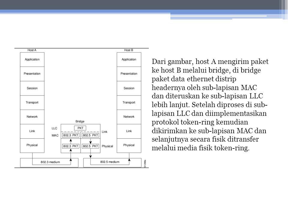 Dari gambar, host A mengirim paket ke host B melalui bridge, di bridge paket data ethernet distrip headernya oleh sub-lapisan MAC dan diteruskan ke su