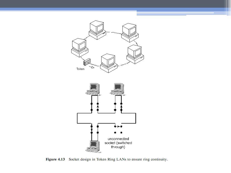 IEEE 802.4 TOKEN BUS Token Bus adalah jaringan komputer yang menggunakan token ring virtual dalam suatu kabel koaxial.
