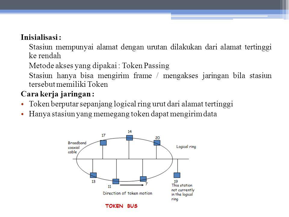 Fiber Distributed Data Interface (FDDI) FDDI (Fiber Distributed-Data Interface) adalah standar komunikasi data menggunakan fiber optic pada LAN dengan panjang sampai 200 km.LAN Protokol FDDI berbasis pada protokol Token Ring.