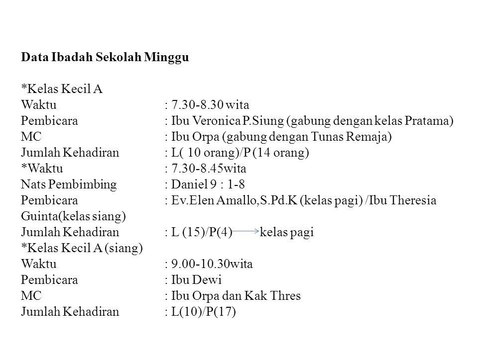 Data Ibadah Sekolah Minggu *Kelas Kecil A Waktu : 7.30-8.30 wita Pembicara : Ibu Veronica P.Siung (gabung dengan kelas Pratama) MC : Ibu Orpa (gabung