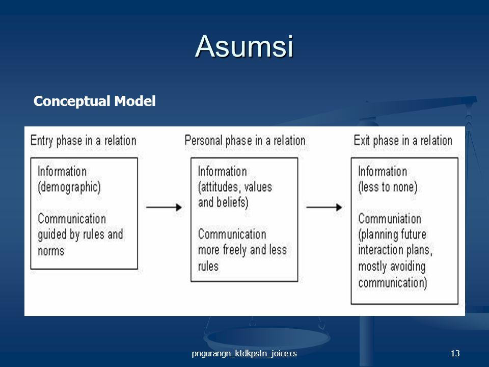 pngurangn_ktdkpstn_joice cs13 Asumsi Conceptual Model