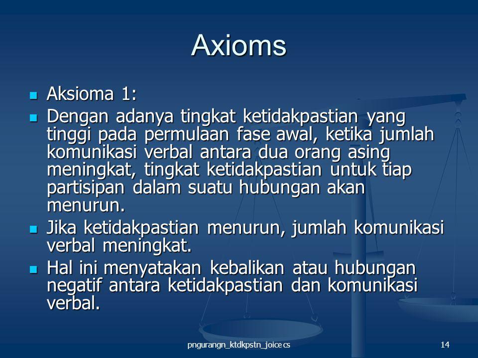 pngurangn_ktdkpstn_joice cs14 Axioms Aksioma 1: Aksioma 1: Dengan adanya tingkat ketidakpastian yang tinggi pada permulaan fase awal, ketika jumlah komunikasi verbal antara dua orang asing meningkat, tingkat ketidakpastian untuk tiap partisipan dalam suatu hubungan akan menurun.