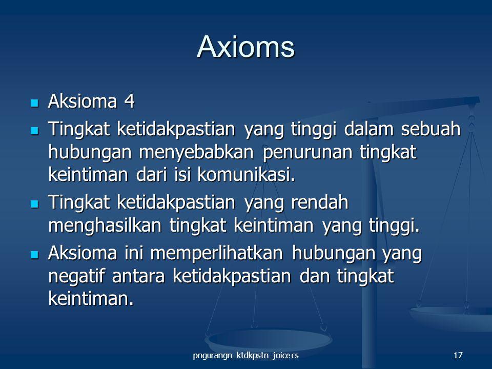 pngurangn_ktdkpstn_joice cs17 Axioms Aksioma 4 Aksioma 4 Tingkat ketidakpastian yang tinggi dalam sebuah hubungan menyebabkan penurunan tingkat keintiman dari isi komunikasi.