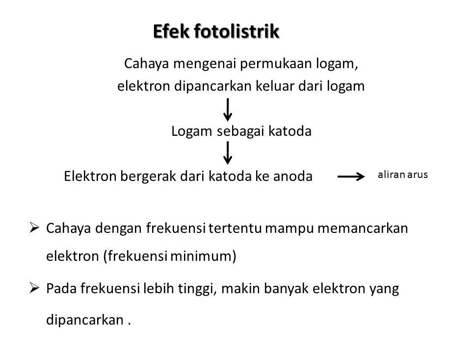 Efek fotolistrik Cahaya mengenai permukaan logam, elektron dipancarkan keluar dari logam Logam sebagai katoda Elektron bergerak dari katoda ke anoda 