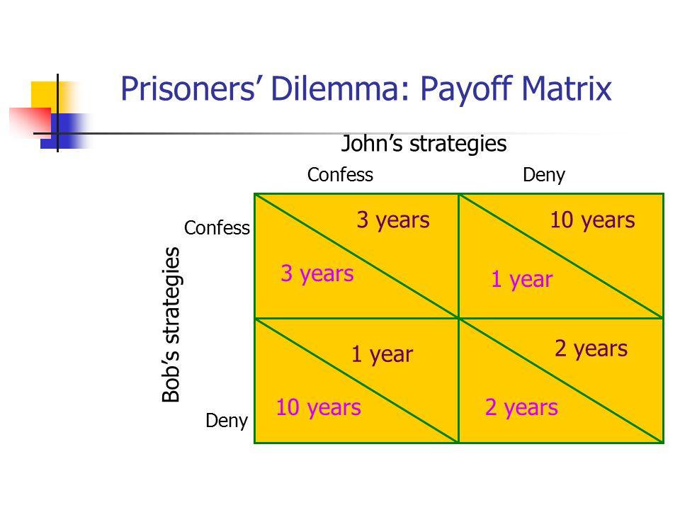 Prisoners' Dilemma: Payoff Matrix John's strategies ConfessDeny Confess Deny Bob's strategies 3 years 2 years 10 years 1 year