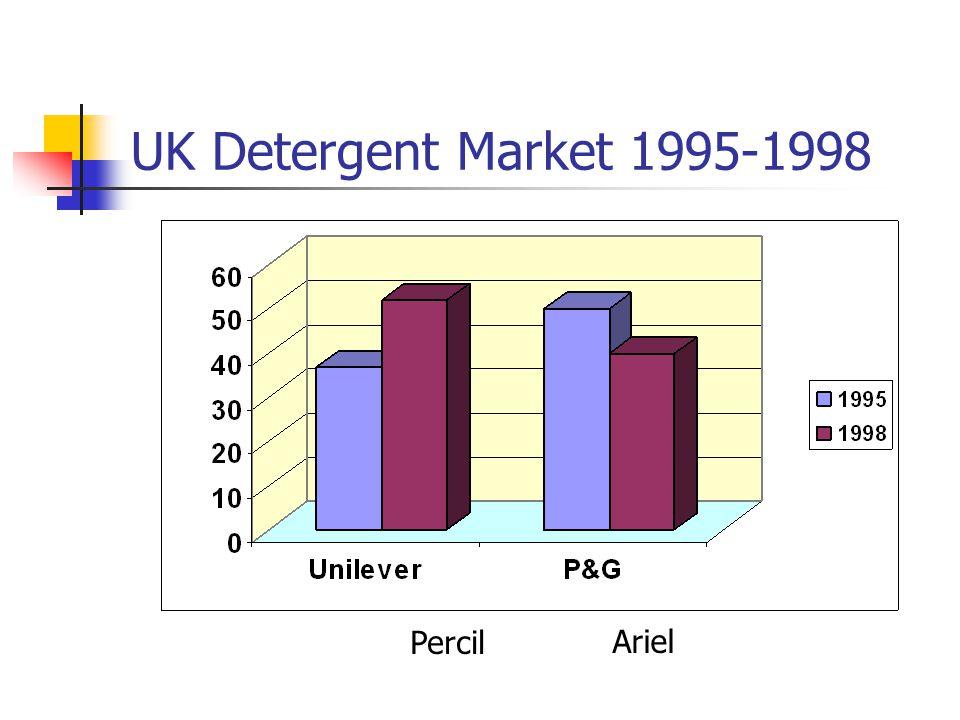 UK Detergent Market 1995-1998 ArielPercil