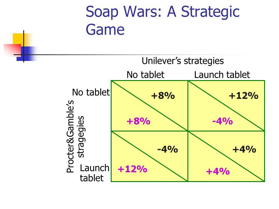Soap Wars: A Strategic Game Unilever's strategies No tabletLaunch tablet No tablet Launch tablet Procter&Gamble's stragegies +8% +12% -4% +4%