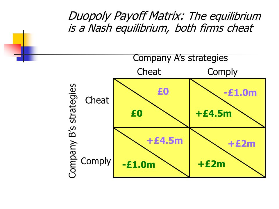 Duopoly Payoff Matrix: The equilibrium is a Nash equilibrium, both firms cheat Company A's strategies CheatComply Company B's strategies £0 Cheat Comp