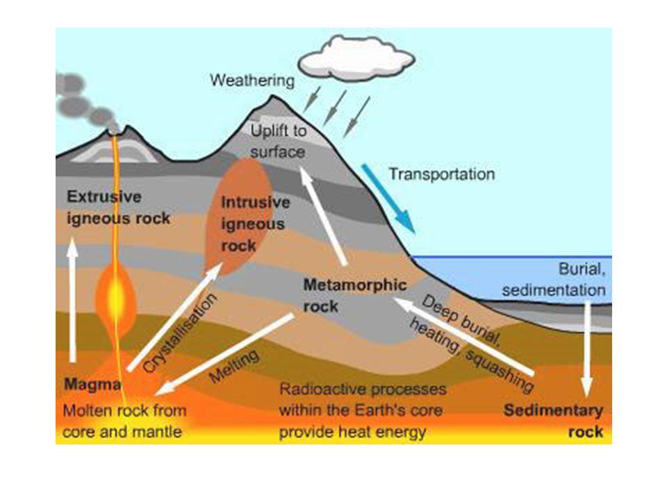 Batuan Sedimen : Ketika sedimen terkompaksi atau tersemenkan menjadi masa kohesif padat, maka menjadi batuan-batuan sedimen.