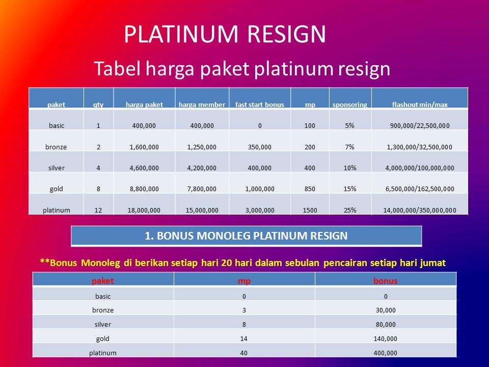 PLATINUM RESIGN Tabel harga paket platinum resign **Bonus Monoleg di berikan setiap hari 20 hari dalam sebulan pencairan setiap hari jumat 1. BONUS MO