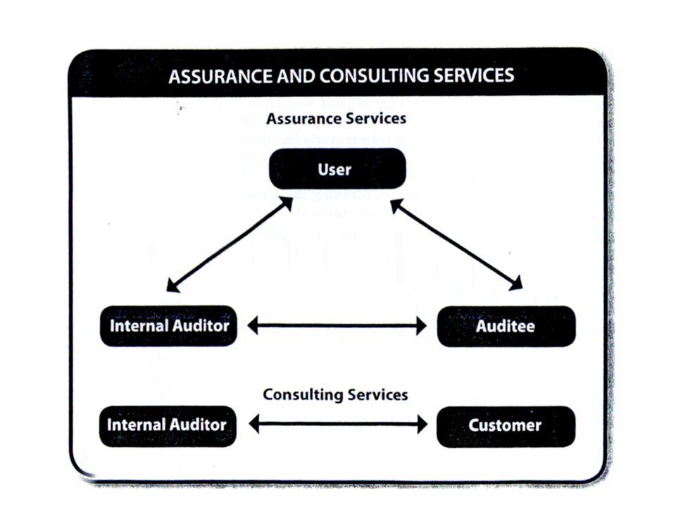 KODE ETIK TUJUAN: Meningkatkan budaya etika dalam profesi audit internal.