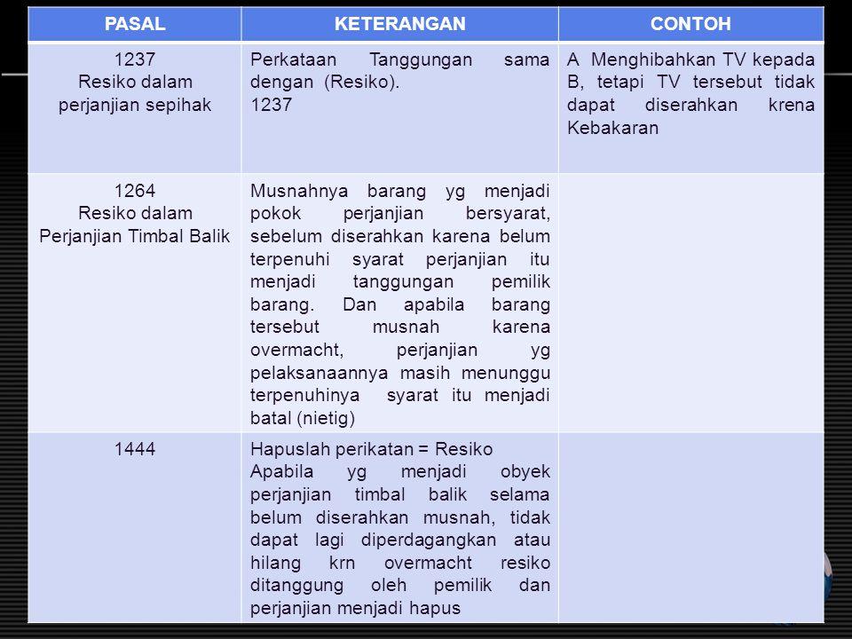 PASALKETERANGANCONTOH 1237 Resiko dalam perjanjian sepihak Perkataan Tanggungan sama dengan (Resiko). 1237 A Menghibahkan TV kepada B, tetapi TV terse