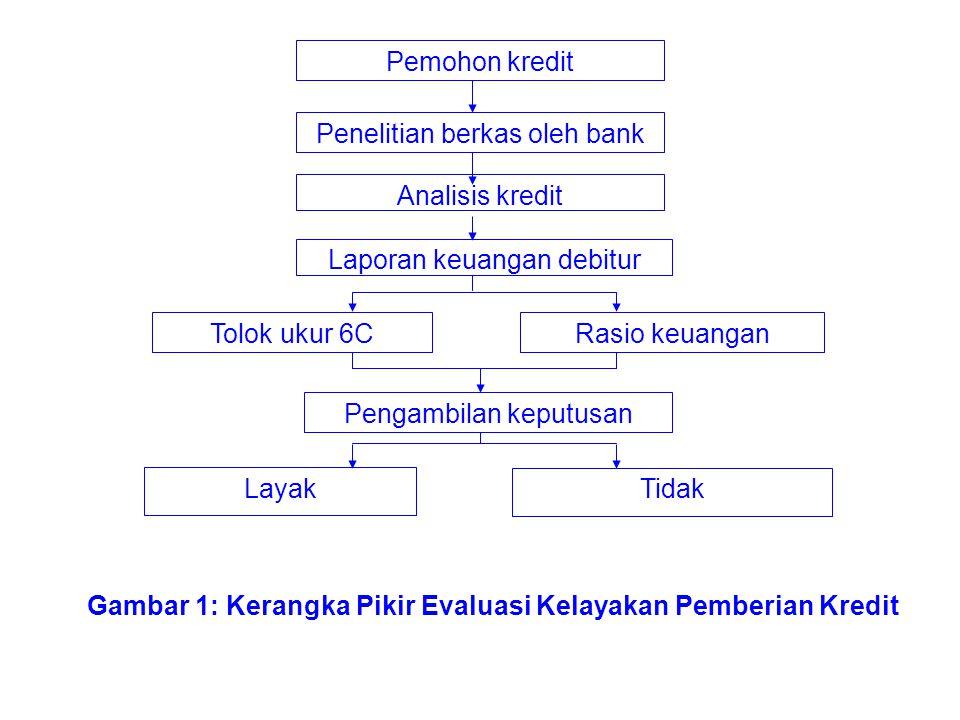 Penelitian berkas oleh bank Analisis kredit Laporan keuangan debitur Tolok ukur 6CRasio keuangan Pengambilan keputusan Tidak Layak Gambar 1: Kerangka