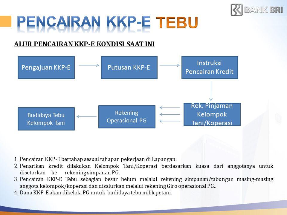 ALUR PENCAIRAN KKP-E SESUAI S.20-DIR/ADK/11/2011 *) 1.