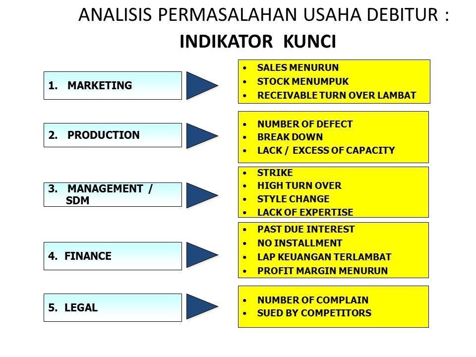 Terdapat kecenderungan usaha debitur memburuk sehingga berpotensi menjadikan debitur tidak mampu memenuhi kewajiban sebagaimana yang diperjanjikan.