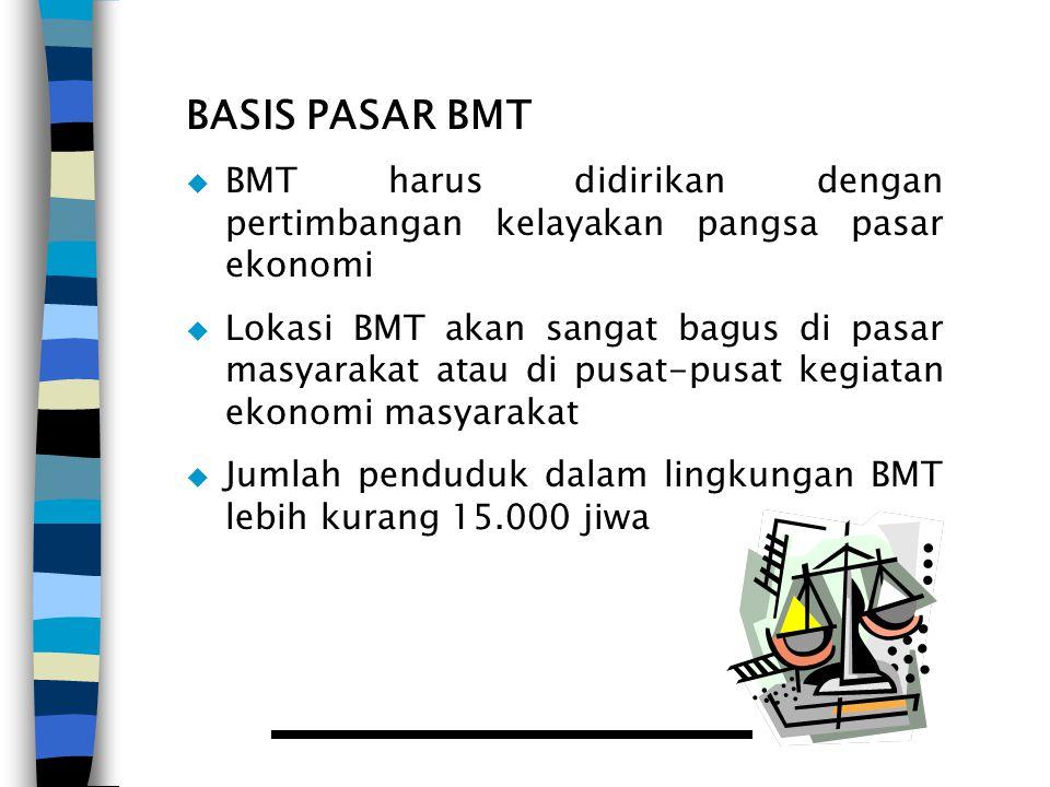 BASIS PASAR BMT  BMT harus didirikan dengan pertimbangan kelayakan pangsa pasar ekonomi  Lokasi BMT akan sangat bagus di pasar masyarakat atau di pu