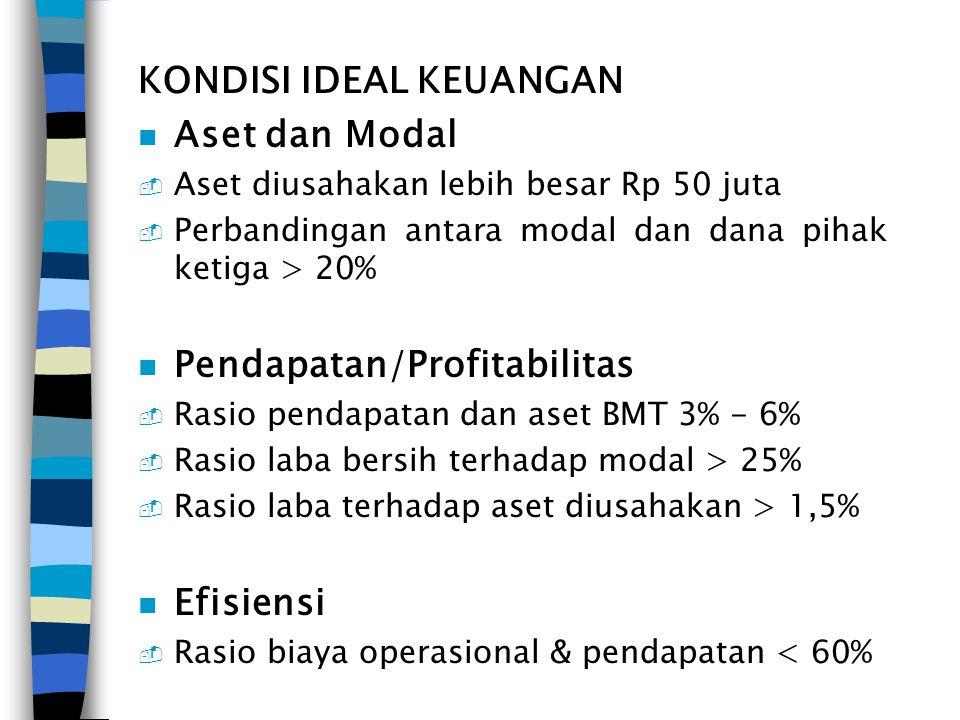 KONDISI IDEAL KEUANGAN n Aset dan Modal - Aset diusahakan lebih besar Rp 50 juta - Perbandingan antara modal dan dana pihak ketiga > 20% n Pendapatan/