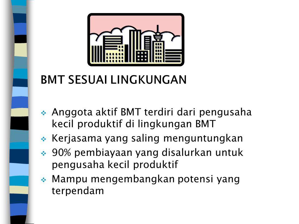 BMT SESUAI LINGKUNGAN  Anggota aktif BMT terdiri dari pengusaha kecil produktif di lingkungan BMT  Kerjasama yang saling menguntungkan  90% pembiay
