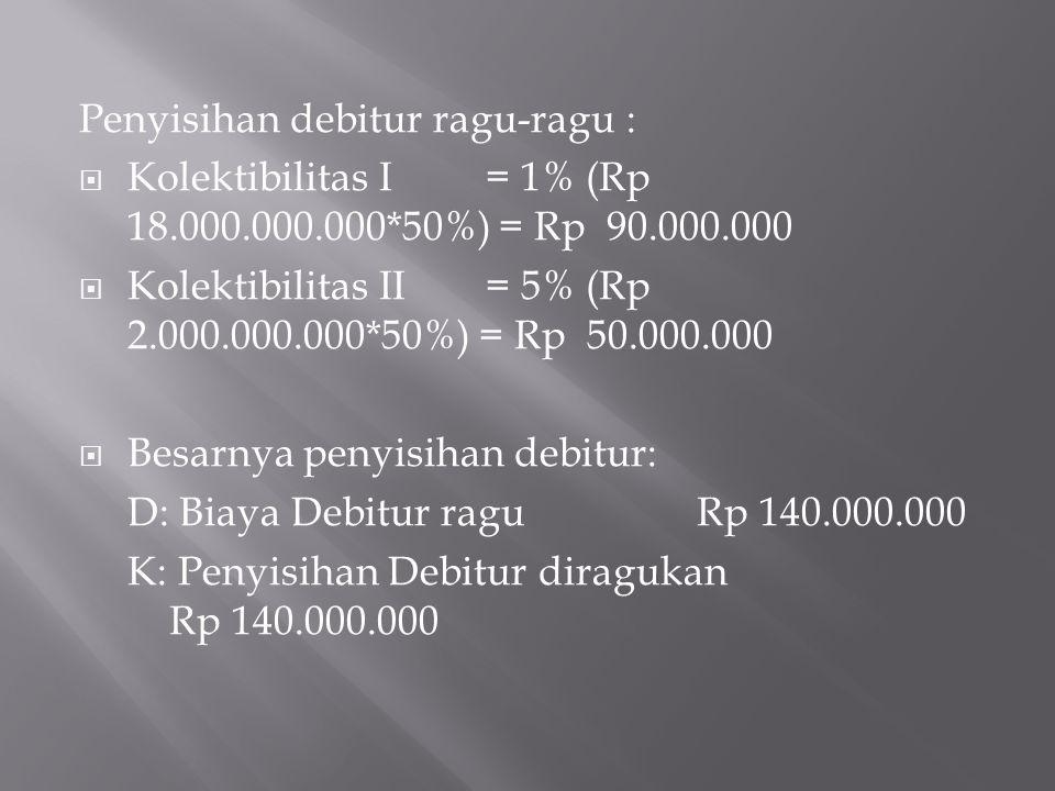 Penyisihan debitur ragu-ragu :  Kolektibilitas I = 1% (Rp 18.000.000.000*50%) = Rp 90.000.000  Kolektibilitas II= 5% (Rp 2.000.000.000*50%) = Rp 50.