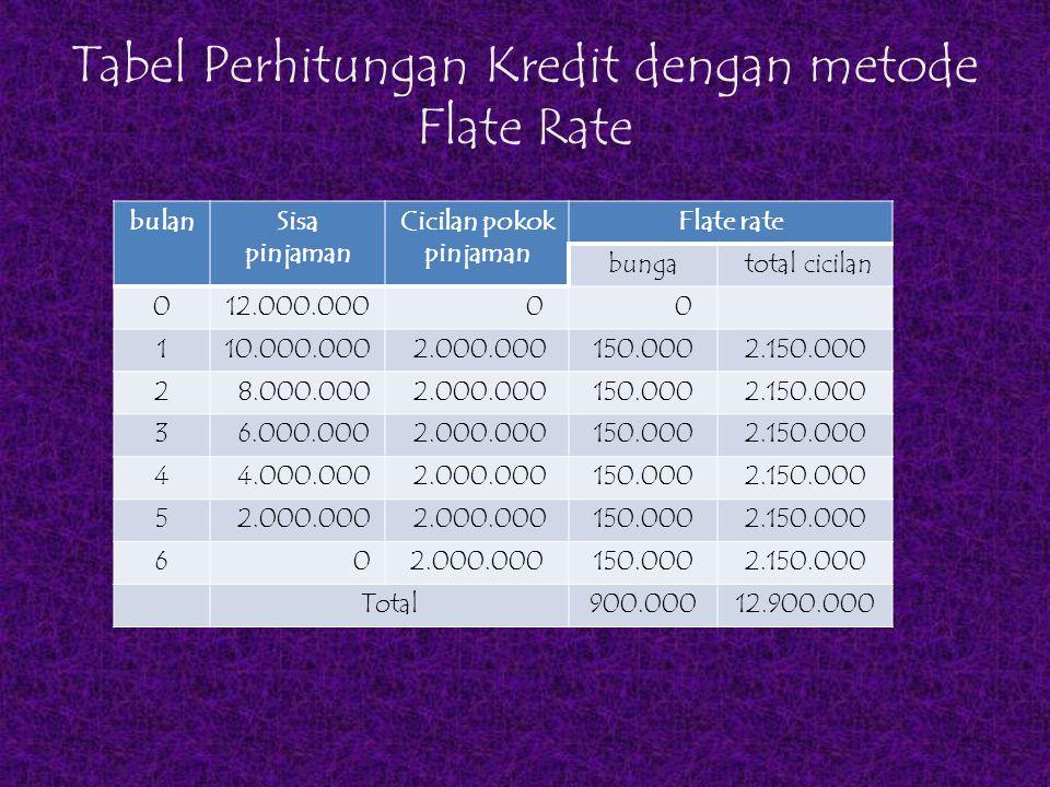 Tabel Perhitungan Kredit dengan metode Flate Rate bulanSisa pinjaman Cicilan pokok pinjaman Flate rate bunga total cicilan 012.000.000 0 0 110.000.000