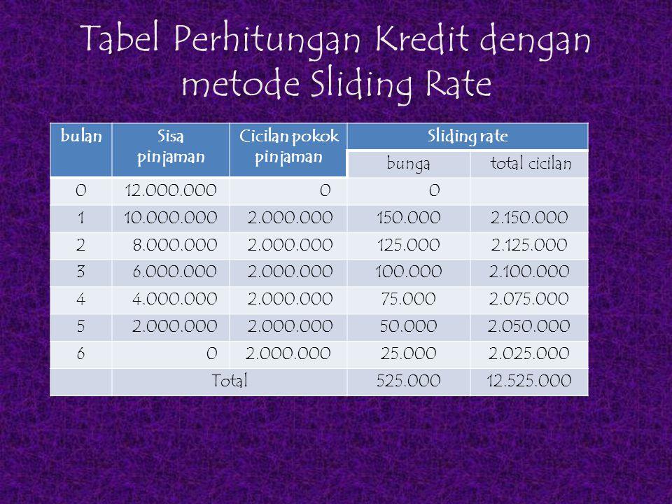 Perbandingan Hasil bulanSisa pinjaman Cicilan pokok pinjaman Flate rateSliding rate bunga total cicilanbunga total cicilan 012.000.000 0 0 0 110.000.000 2.000.000150.0002.150.000150.0002.150.000 2 8.000.000 2.000.000150.0002.150.000125.0002.125.000 3 6.000.000 2.000.000150.0002.150.000100.0002.100.000 4 4.000.000 2.000.000150.0002.150.00075.0002.075.000 5 2.000.000 150.0002.150.00050.0002.050.000 6 02.000.000150.0002.150.00025.0002.025.000 900.00012.900.000525.00012.525.000