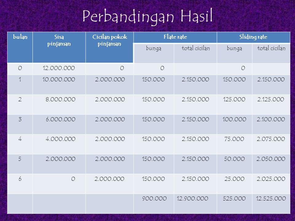 Perbandingan Hasil bulanSisa pinjaman Cicilan pokok pinjaman Flate rateSliding rate bunga total cicilanbunga total cicilan 012.000.000 0 0 0 110.000.0