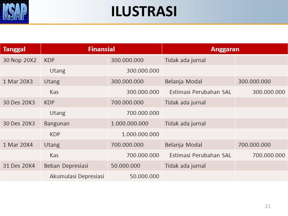 ILUSTRASI 21 TanggalFinansialAnggaran 30 Nop 20X2KDP300.000.000Tidak ada jurnal Utang300.000.000 1 Mar 20X3Utang300.000.000Belanja Modal300.000.000 Ka