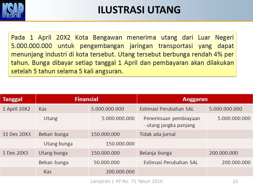 ILUSTRASI UTANG Pada 1 April 20X2 Kota Bengawan menerima utang dari Luar Negeri 5.000.000.000 untuk pengembangan jaringan transportasi yang dapat menu