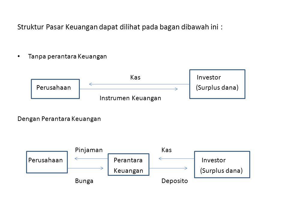 Struktur Pasar Keuangan dapat dilihat pada bagan dibawah ini : Tanpa perantara Keuangan Kas Investor Perusahaan (Surplus dana) Instrumen Keuangan Dengan Perantara Keuangan PinjamanKas Perusahaan Perantara Investor Keuangan (Surplus dana) BungaDeposito