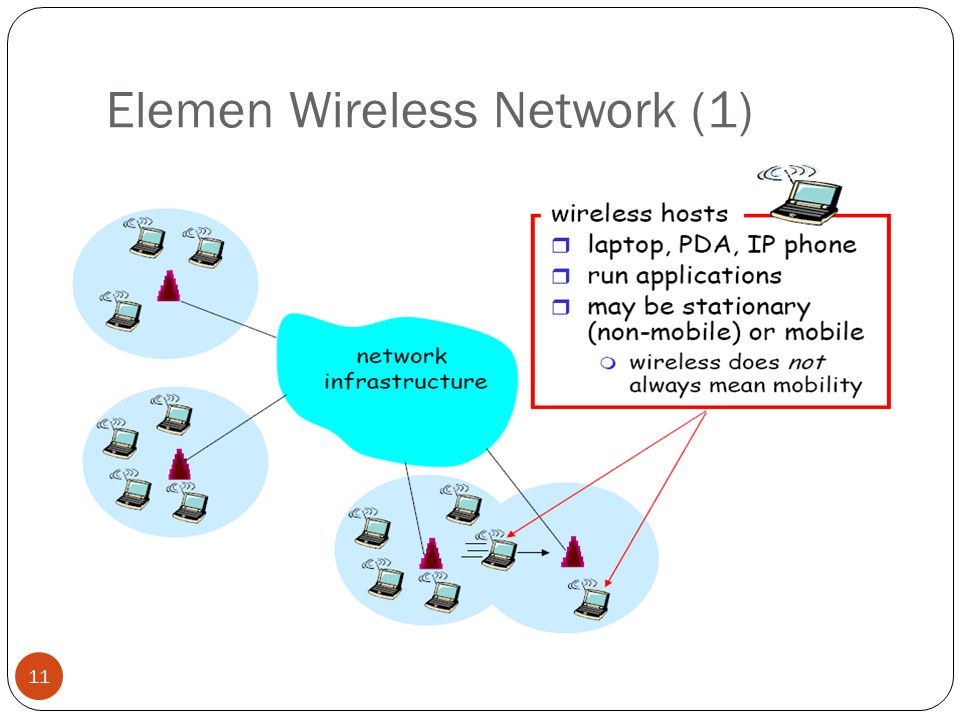 Elemen Wireless Network (1) 11