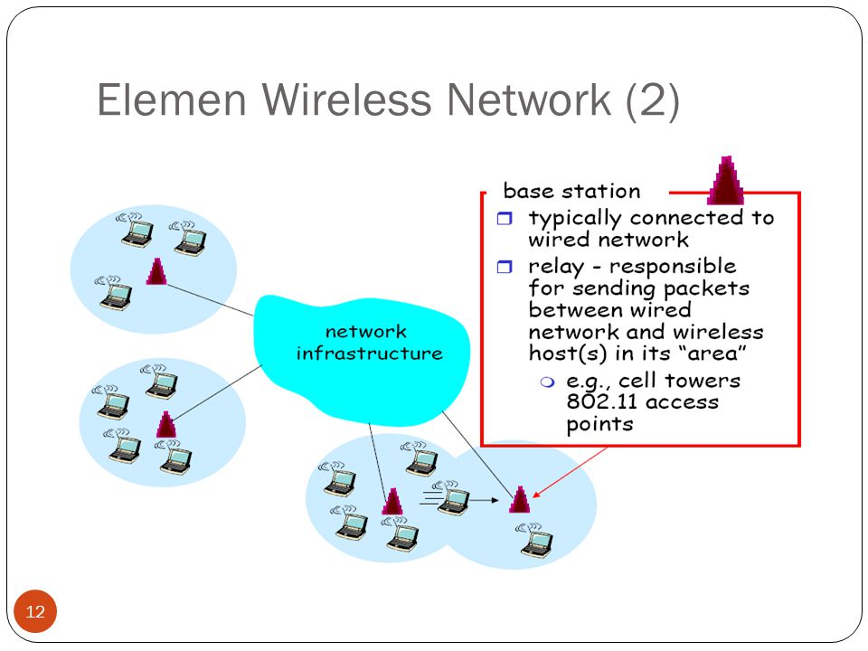 Elemen Wireless Network (2) 12