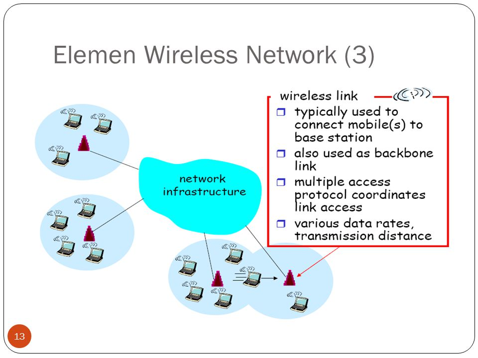 Elemen Wireless Network (3) 13