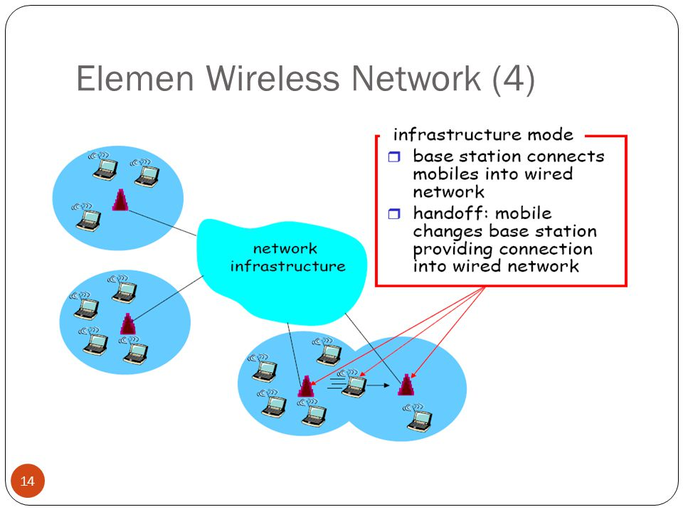 Elemen Wireless Network (4) 14
