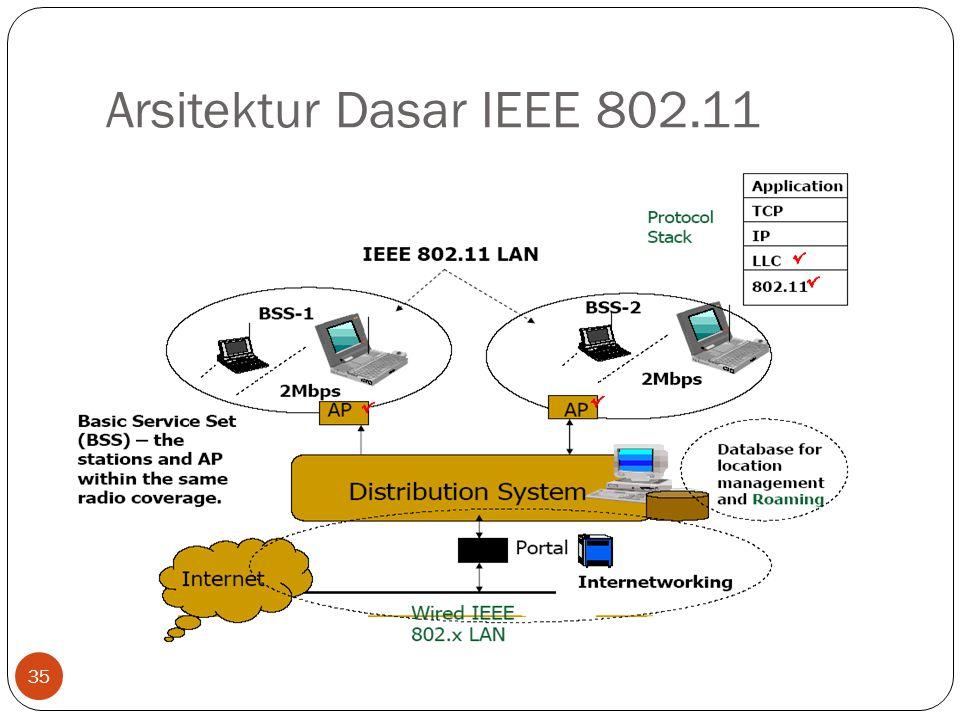 Arsitektur Dasar IEEE 802.11 35